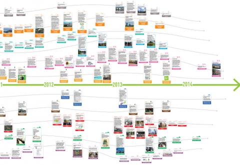 Fresque TESR - Timeline