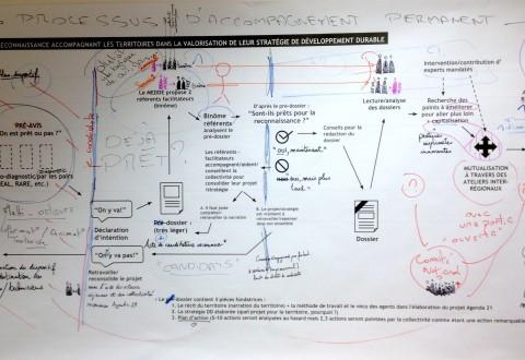 Schéma du dispositif de reconnaissance